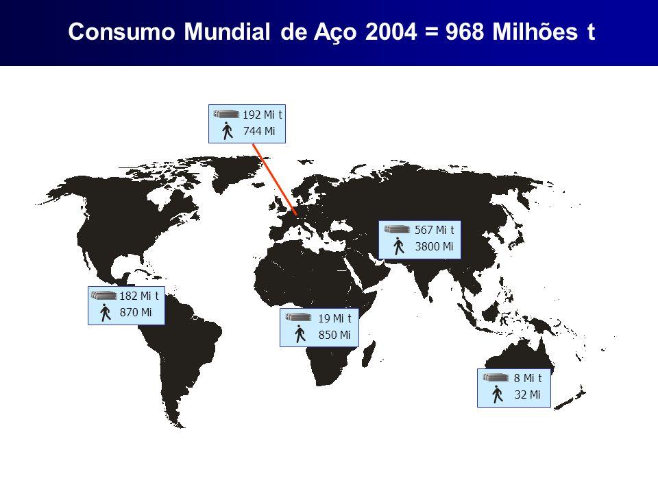 Consumo Mundial de Aço 2004 = 968 Milhões t