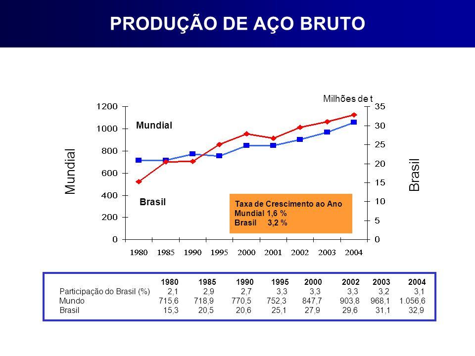 PRODUÇÃO DE AÇO BRUTO Mundial Brasil Milhões de t Mundial Brasil