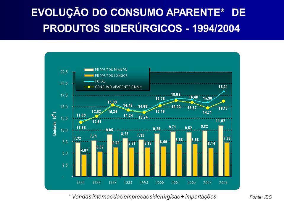 EVOLUÇÃO DO CONSUMO APARENTE* DE PRODUTOS SIDERÚRGICOS - 1994/2004