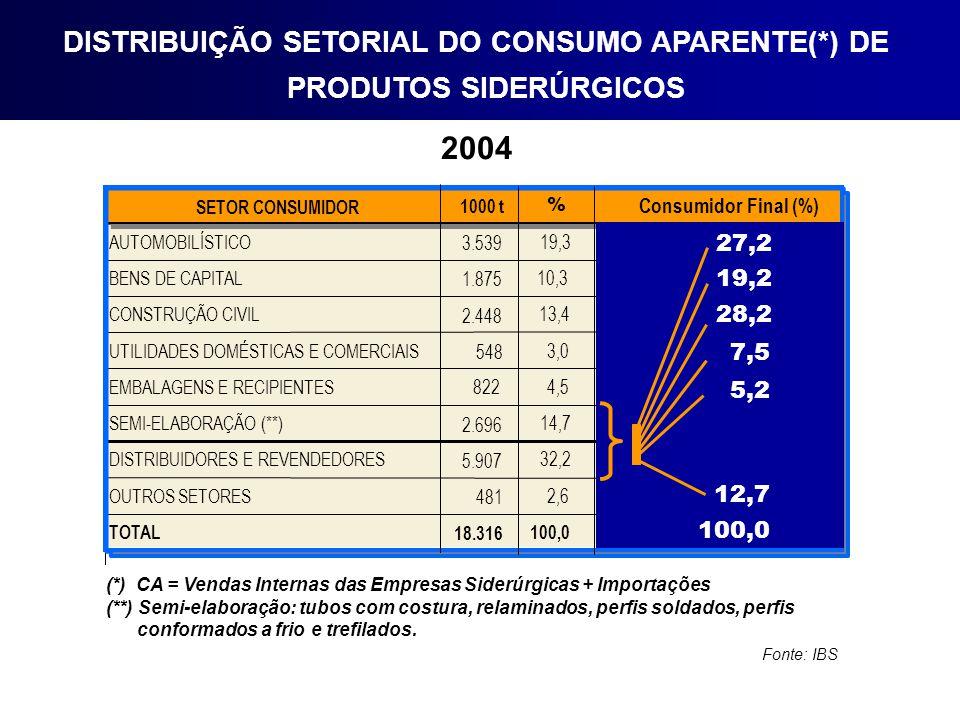 DISTRIBUIÇÃO SETORIAL DO CONSUMO APARENTE(*) DE PRODUTOS SIDERÚRGICOS