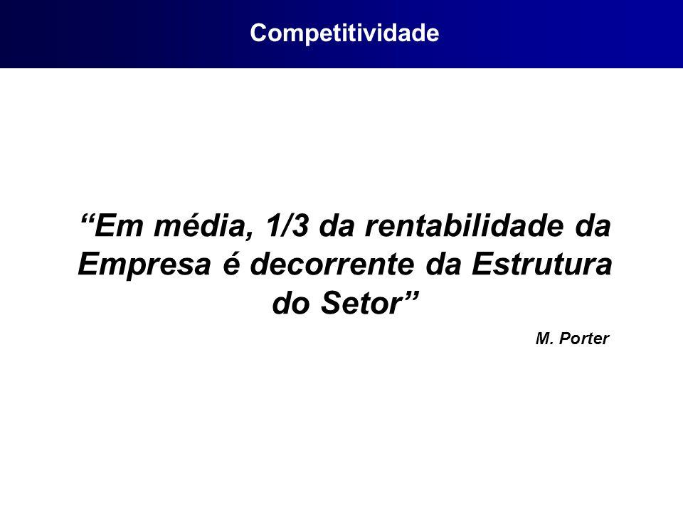 Competitividade Em média, 1/3 da rentabilidade da Empresa é decorrente da Estrutura do Setor M.