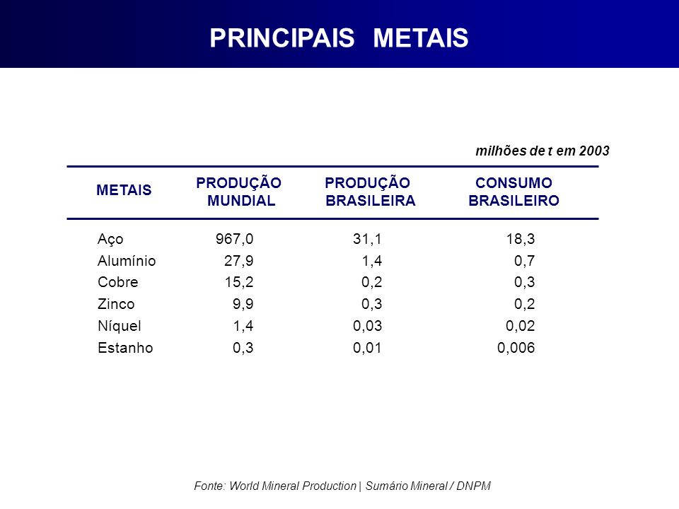 Fonte: World Mineral Production | Sumário Mineral / DNPM
