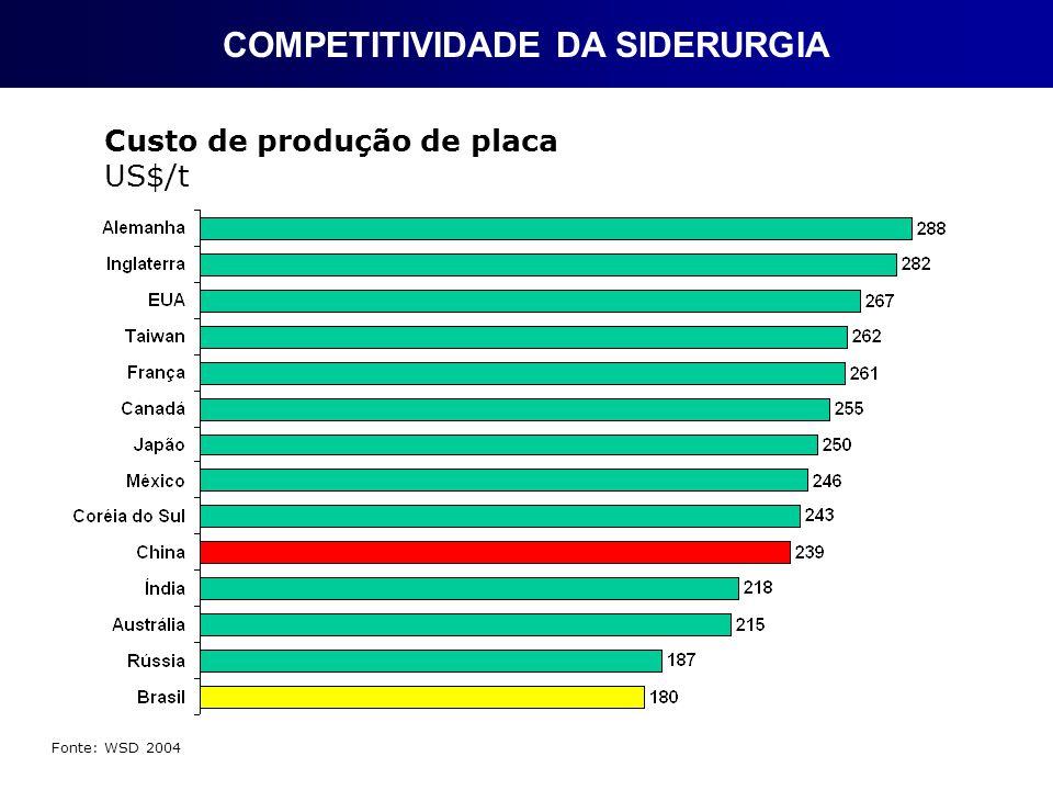 COMPETITIVIDADE DA SIDERURGIA