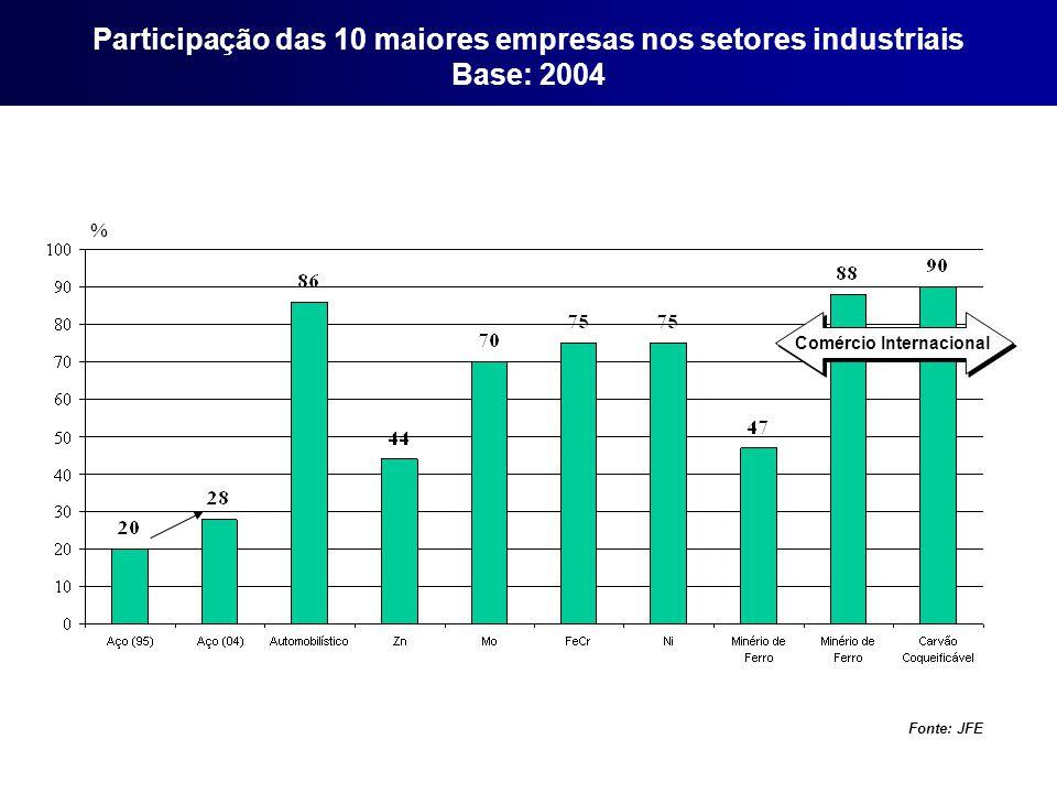 Participação das 10 maiores empresas nos setores industriais