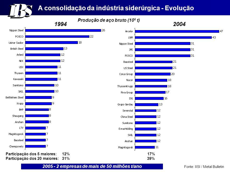 A consolidação da indústria siderúrgica - Evolução