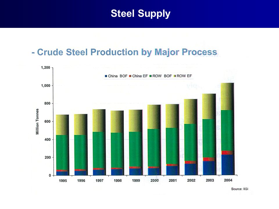 Steel Supply