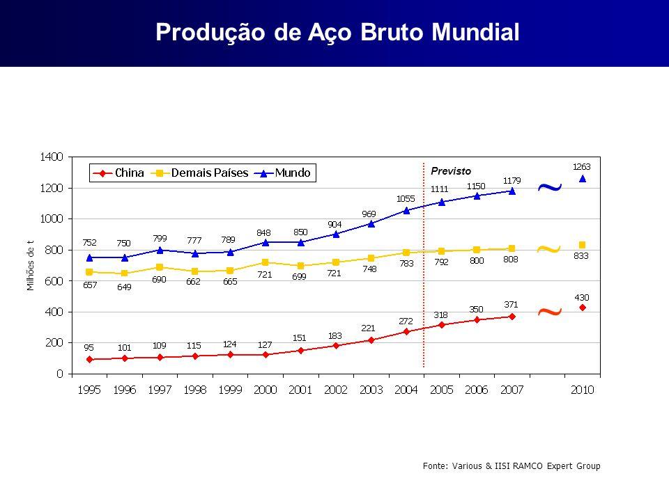 Produção de Aço Bruto Mundial
