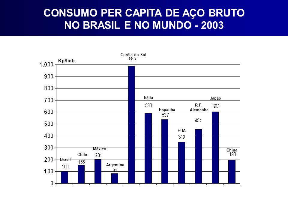 CONSUMO PER CAPITA DE AÇO BRUTO