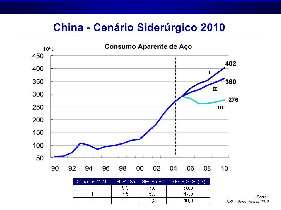 China - Cenário Siderúrgico 2010