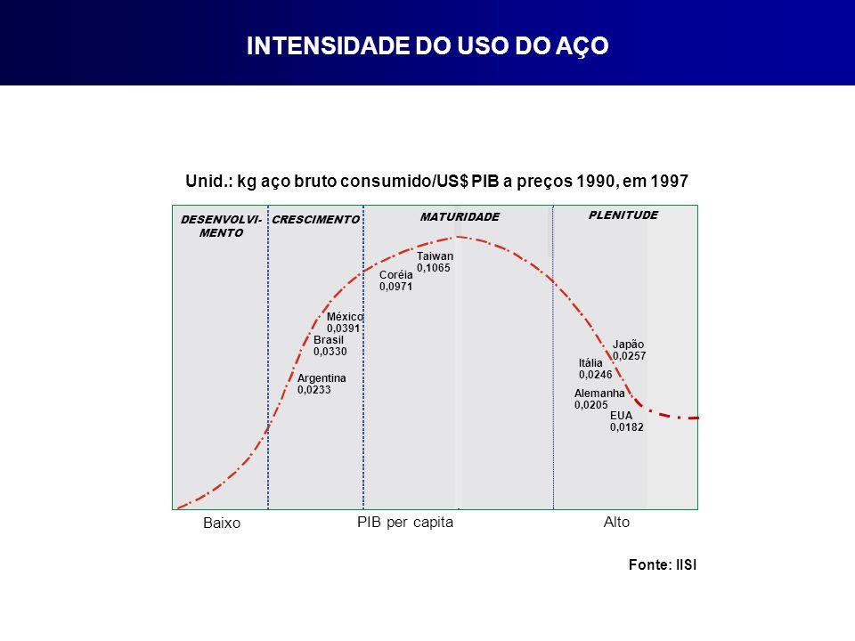 INTENSIDADE DO USO DO AÇO