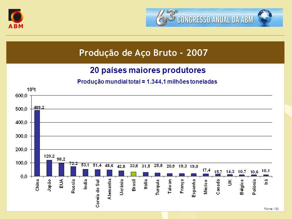 Produção de Aço Bruto - 2007 20 países maiores produtores