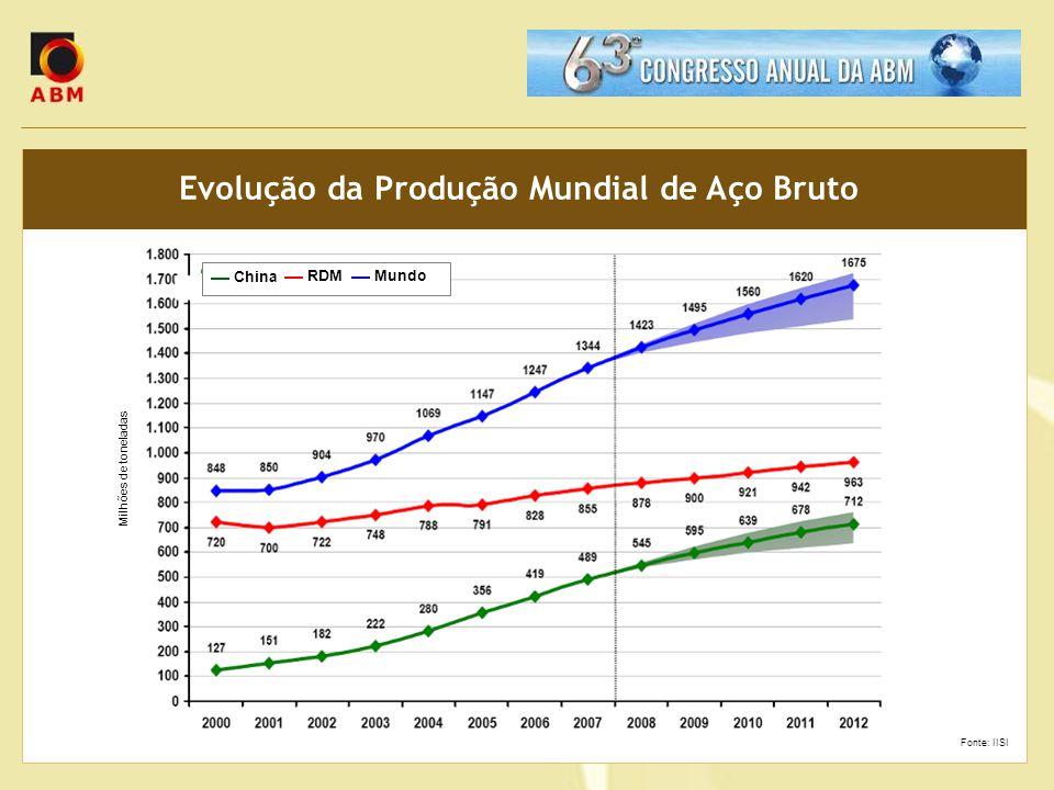 Evolução da Produção Mundial de Aço Bruto