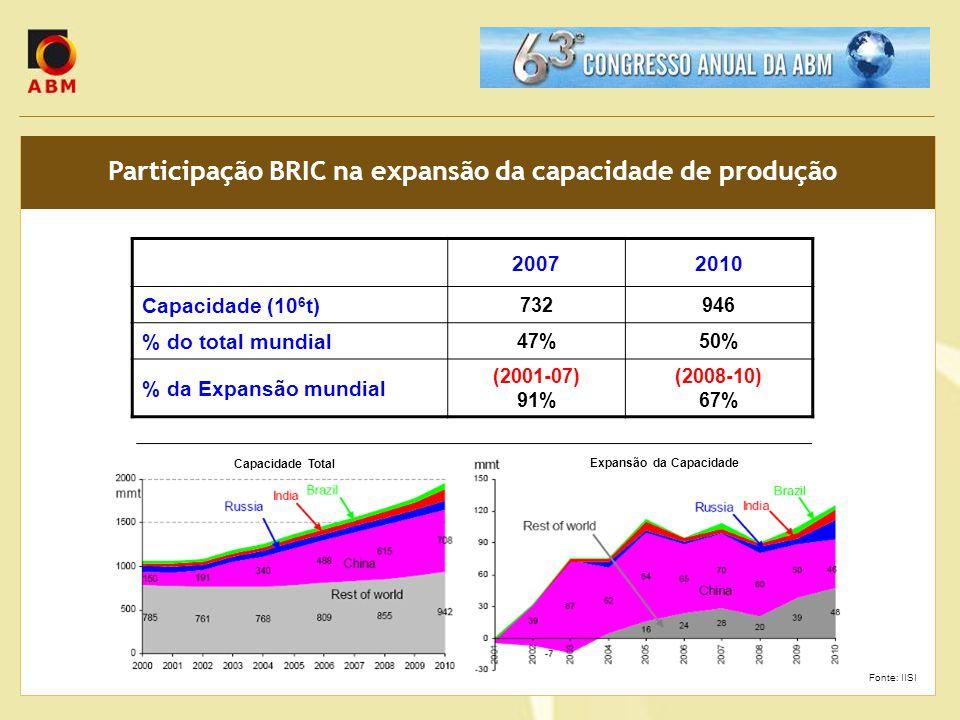 Participação BRIC na expansão da capacidade de produção