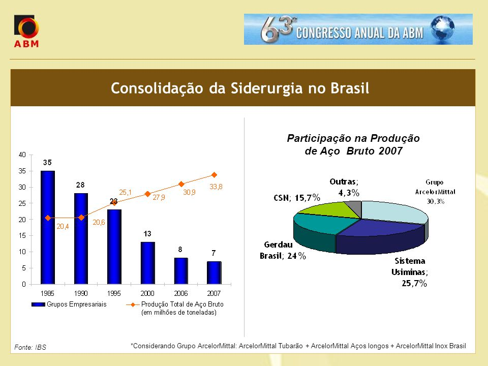 Consolidação da Siderurgia no Brasil