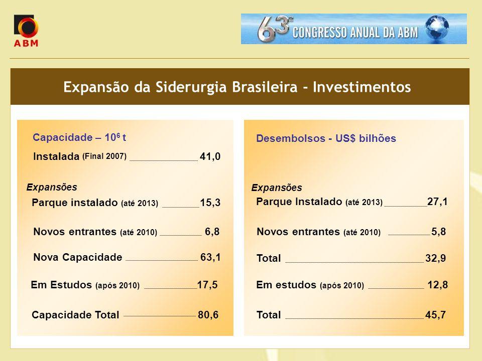Expansão da Siderurgia Brasileira - Investimentos