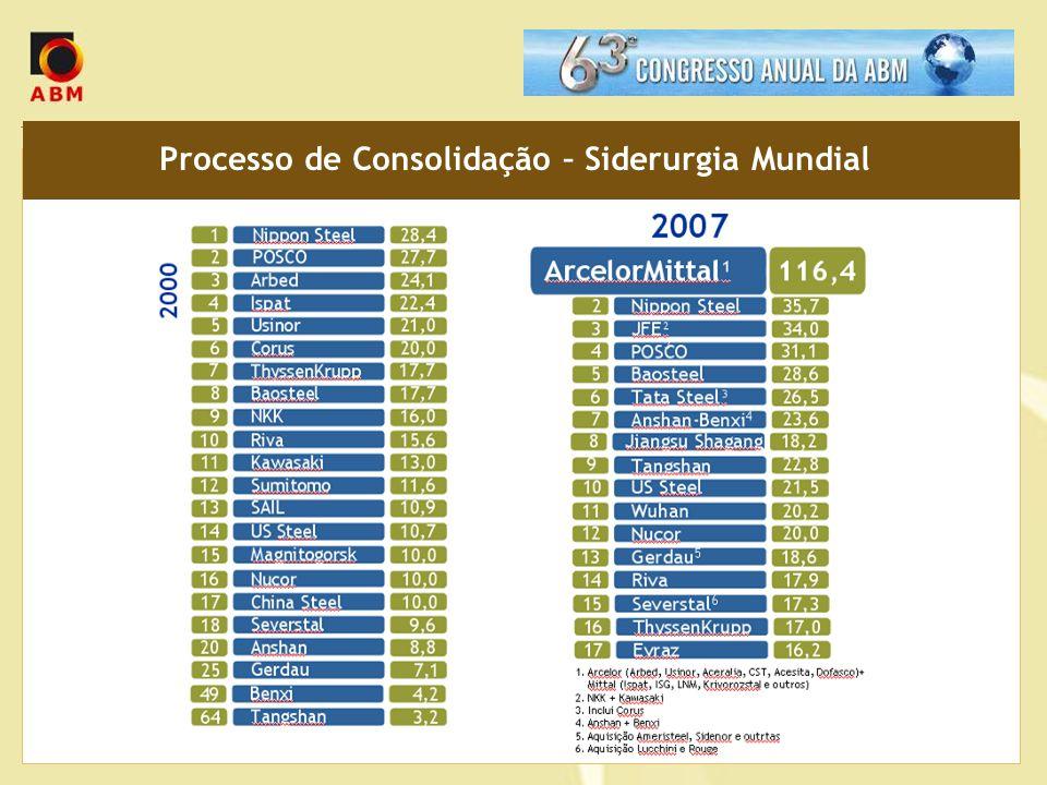 Processo de Consolidação – Siderurgia Mundial