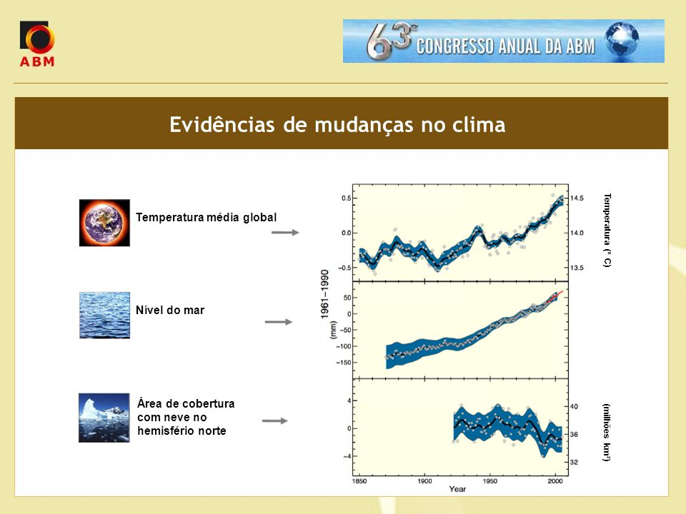 Evidências de mudanças no clima