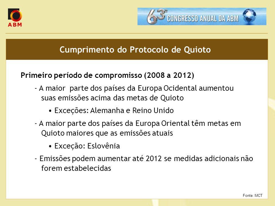 Cumprimento do Protocolo de Quioto