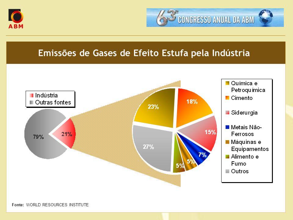 Emissões de Gases de Efeito Estufa pela Indústria