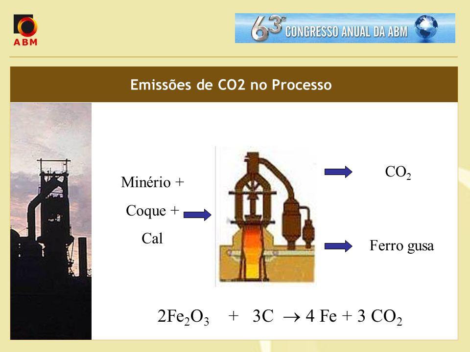 Emissões de CO2 no Processo