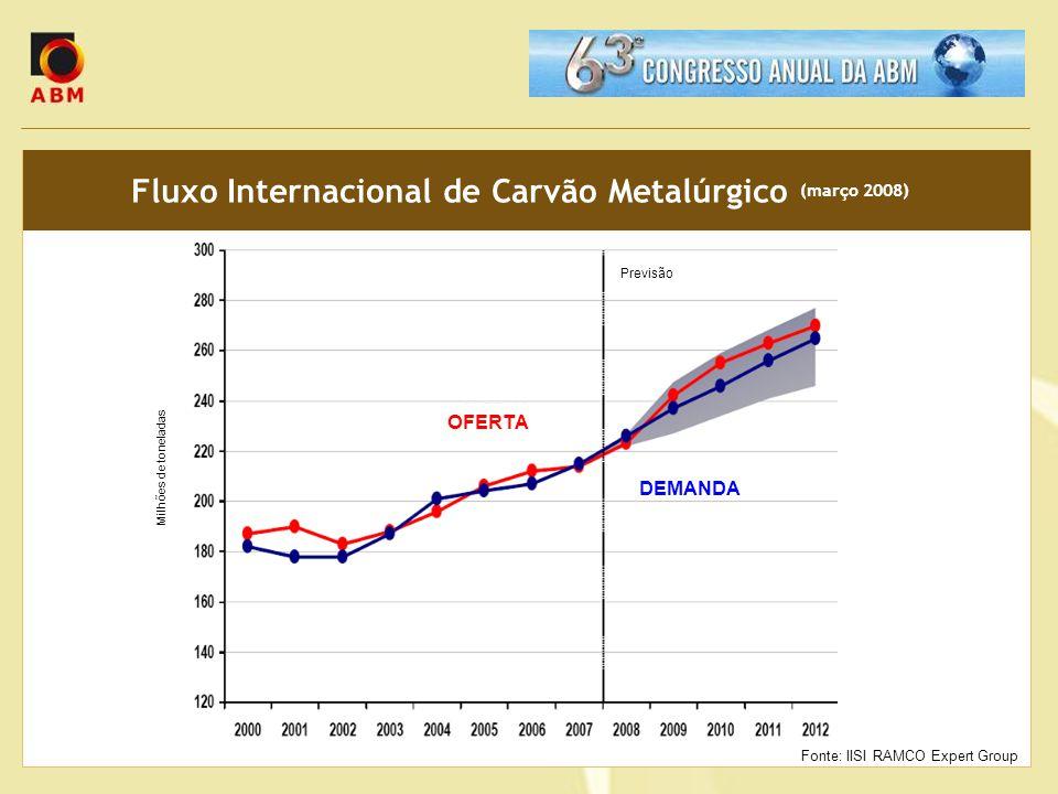 Fluxo Internacional de Carvão Metalúrgico (março 2008)
