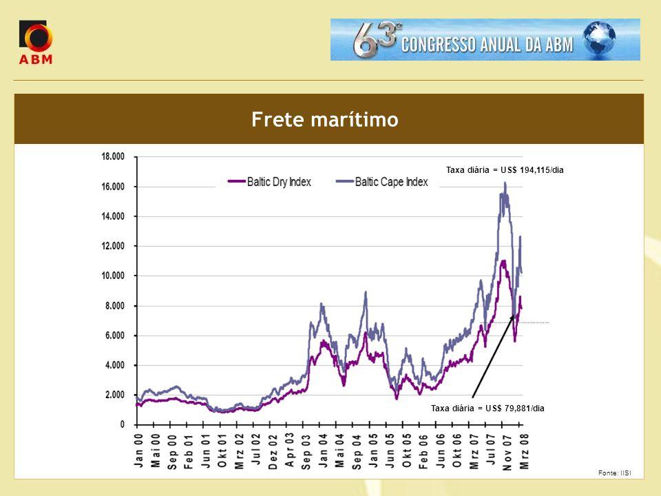 Frete marítimo Taxa diária = US$ 194,115/dia