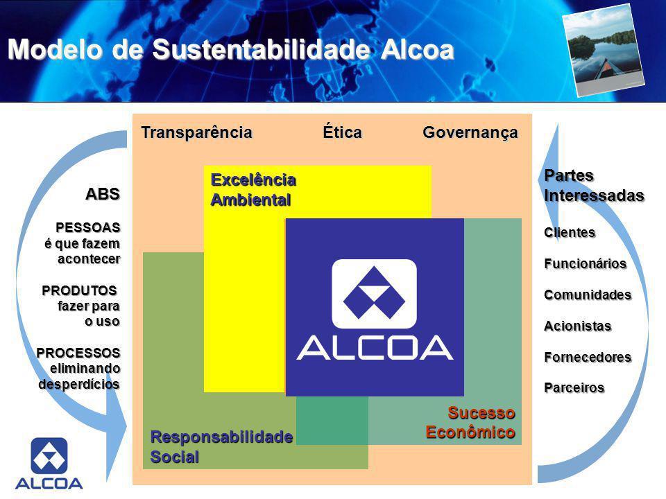 Modelo de Sustentabilidade Alcoa