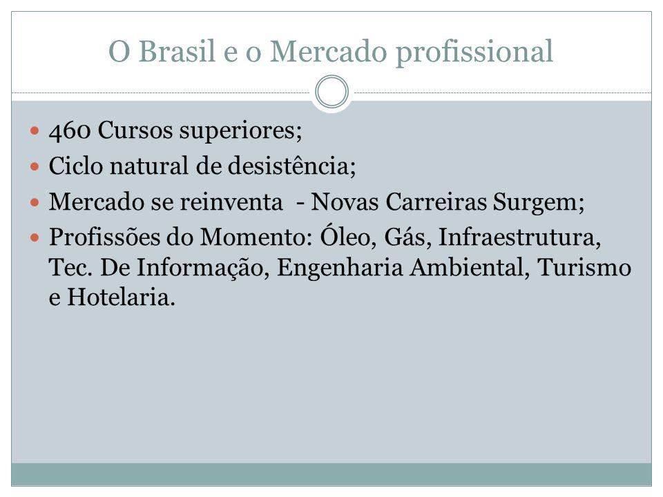 O Brasil e o Mercado profissional