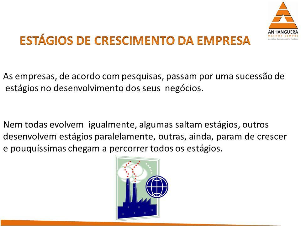 ESTÁGIOS DE CRESCIMENTO DA EMPRESA