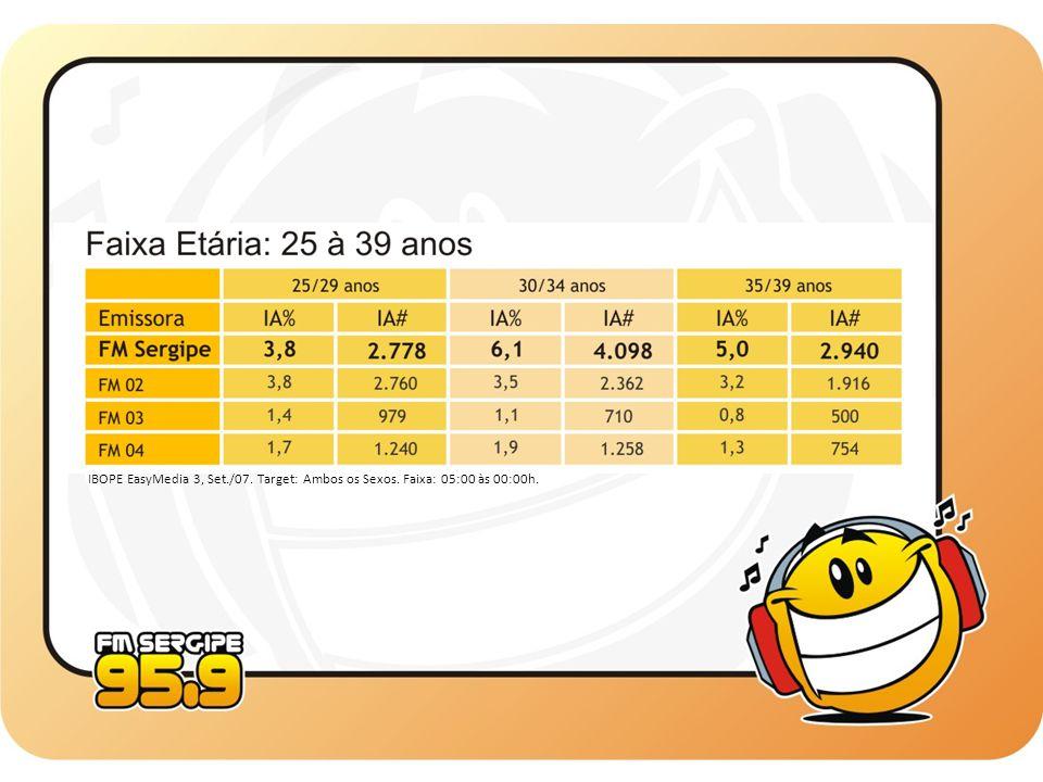 IBOPE EasyMedia 3, Set. /07. Target: Ambos os Sexos