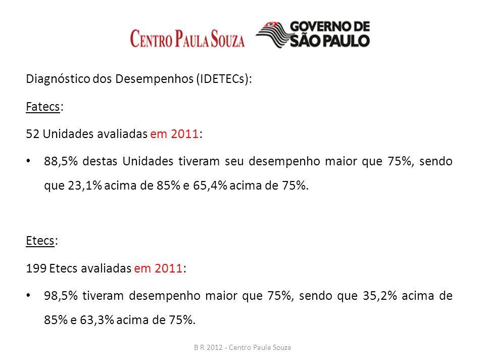 Bonificação por Resultados 2012