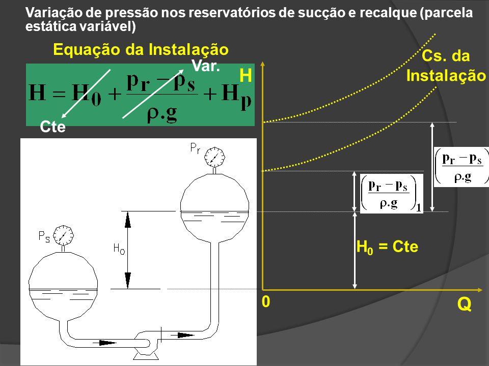 H Q Equação da Instalação Cs. da Instalação Var. Cte H0 = Cte