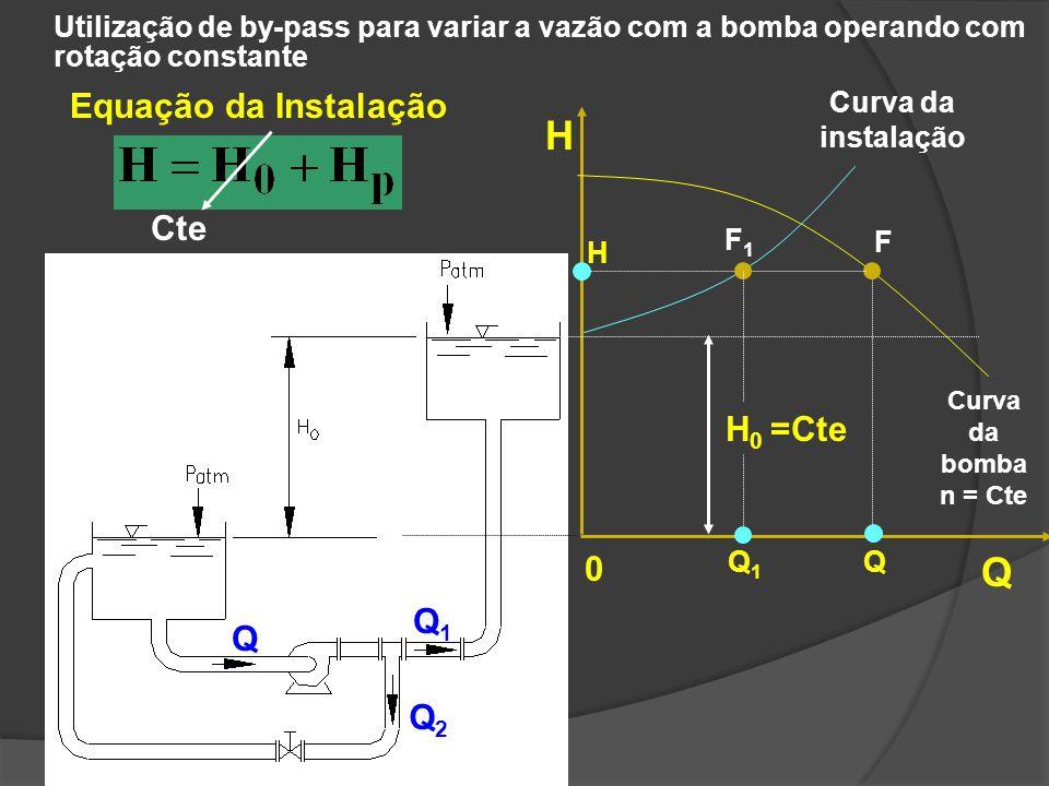 H Q Equação da Instalação Cte H0 =Cte Q1 Q Q2