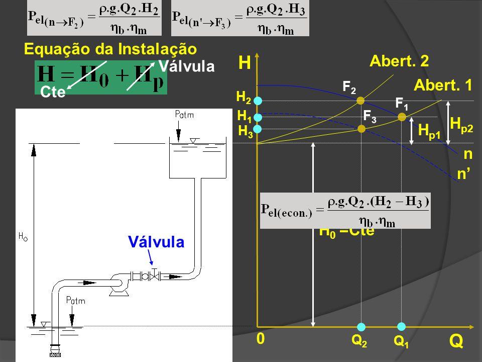 H Q Equação da Instalação Abert. 2 Válvula Abert. 1 Cte Hp2 Hp1 n n'