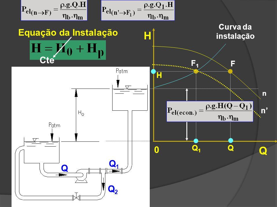 H Q Equação da Instalação Cte H0 =Cte Q1 Q Q2 Curva da instalação F1 F