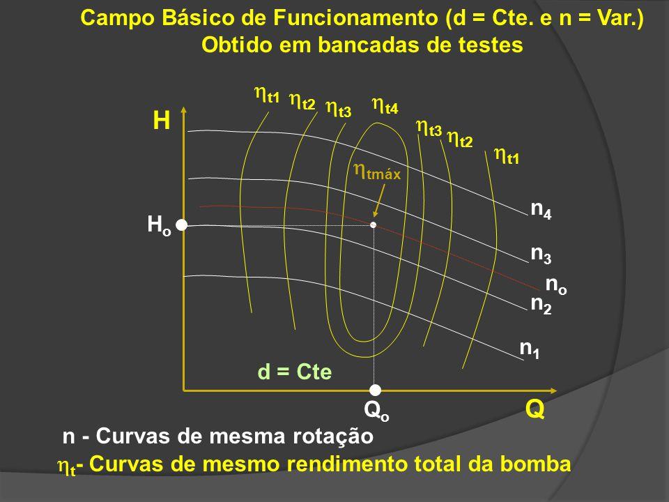 Campo Básico de Funcionamento (d = Cte. e n = Var