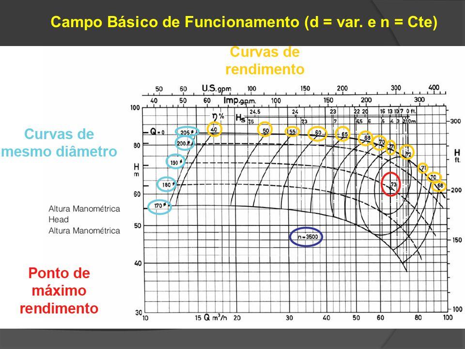 Campo Básico de Funcionamento (d = var. e n = Cte)