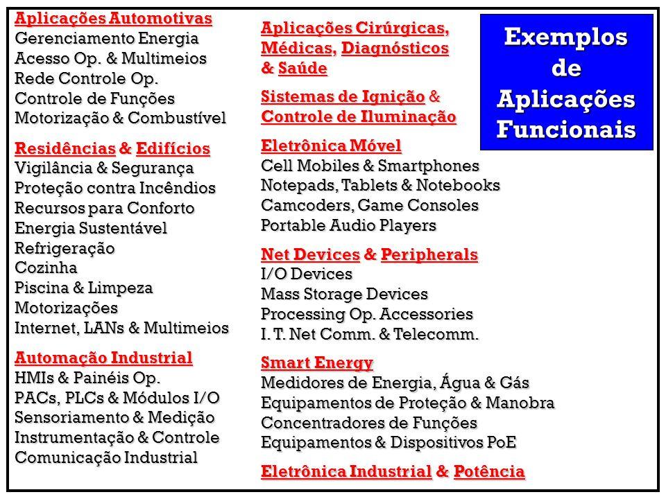 Exemplos de Aplicações Funcionais
