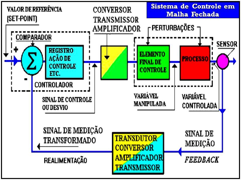 Sistema de Controle em Malha Fechada
