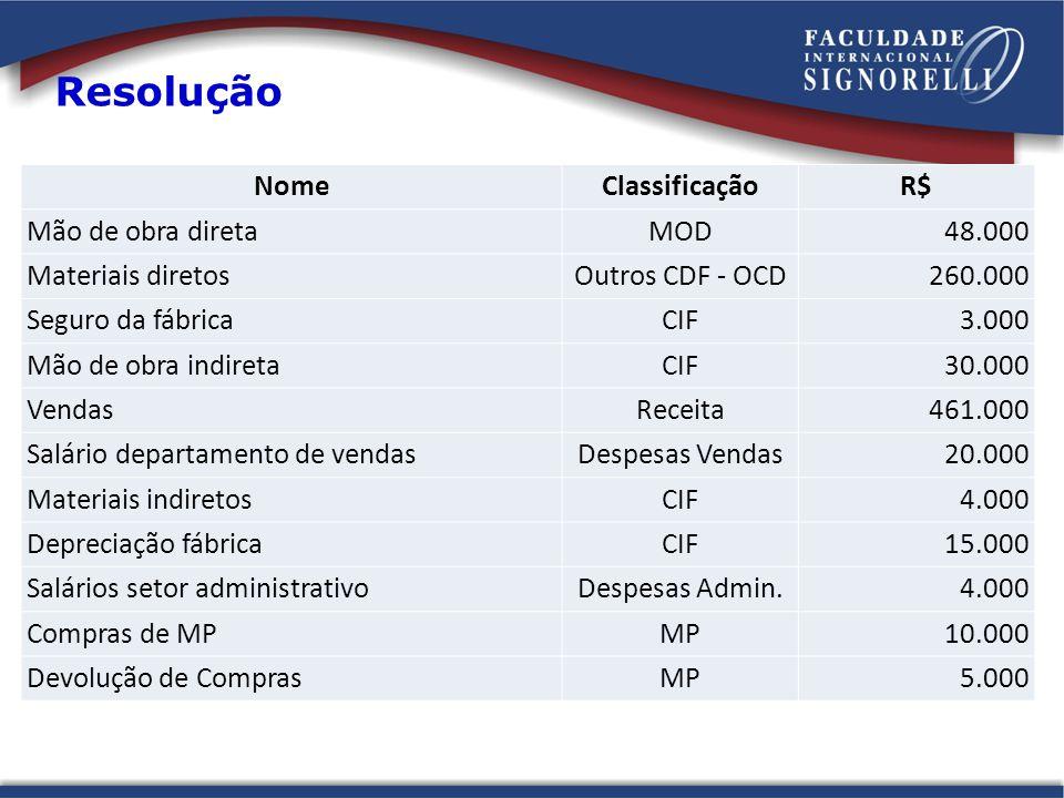 Resolução Nome Classificação R$ Mão de obra direta MOD 48.000