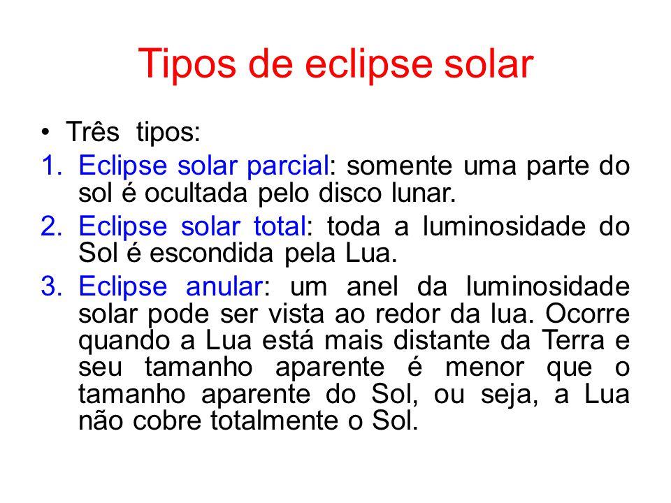 Tipos de eclipse solar Três tipos: