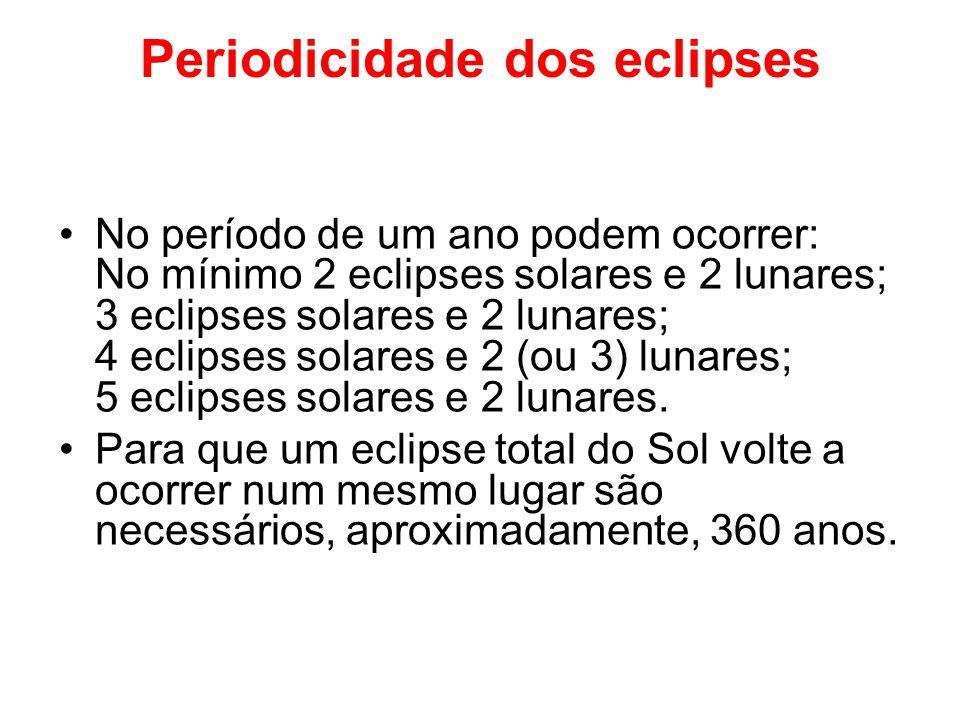Periodicidade dos eclipses