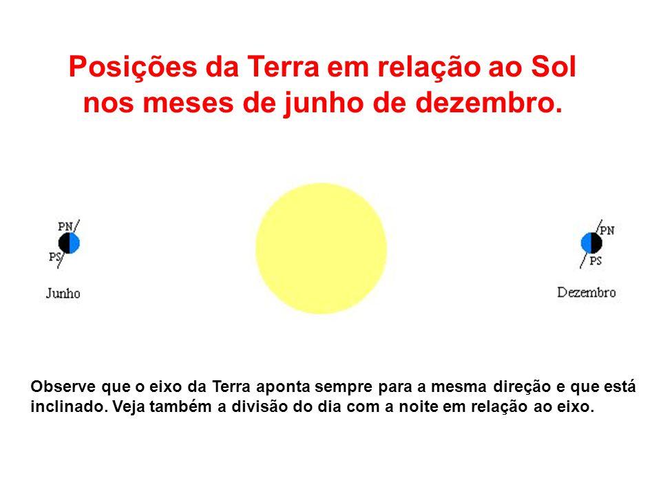 Posições da Terra em relação ao Sol nos meses de junho de dezembro.