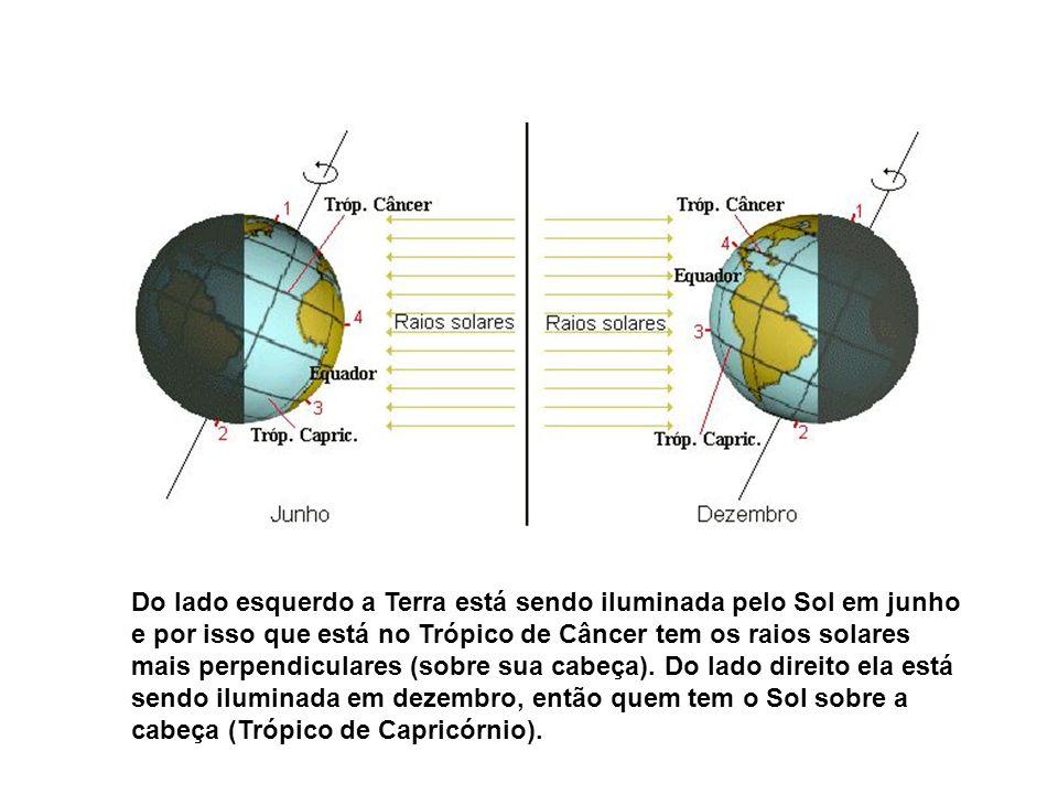 Do lado esquerdo a Terra está sendo iluminada pelo Sol em junho e por isso que está no Trópico de Câncer tem os raios solares mais perpendiculares (sobre sua cabeça).