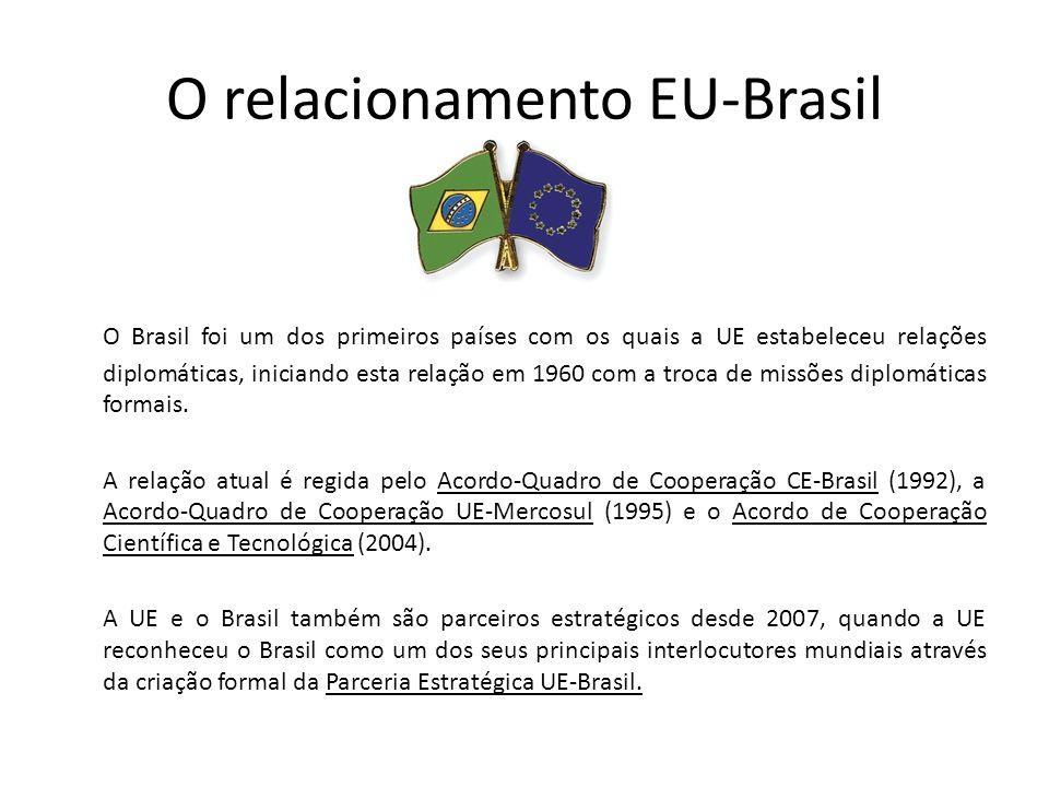 O relacionamento EU-Brasil