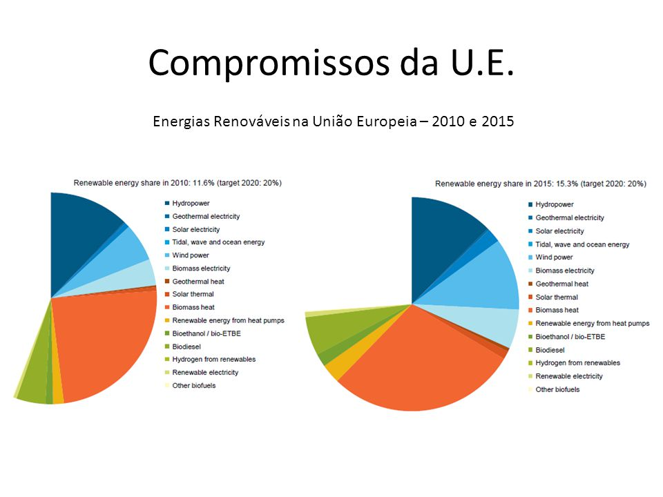 Energias Renováveis na União Europeia – 2010 e 2015