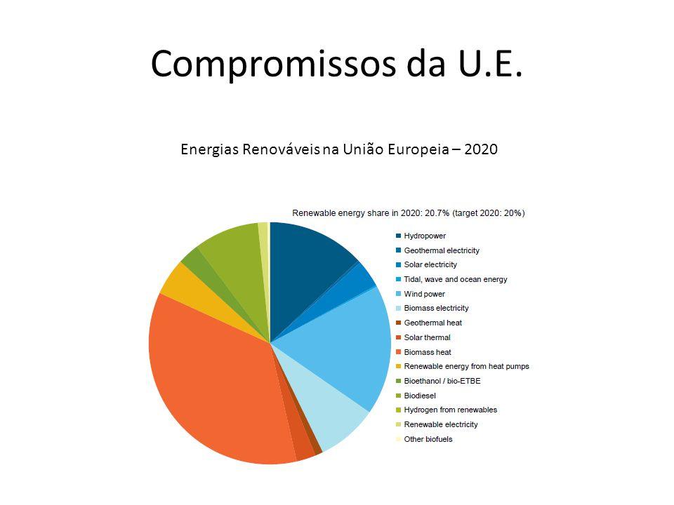 Energias Renováveis na União Europeia – 2020