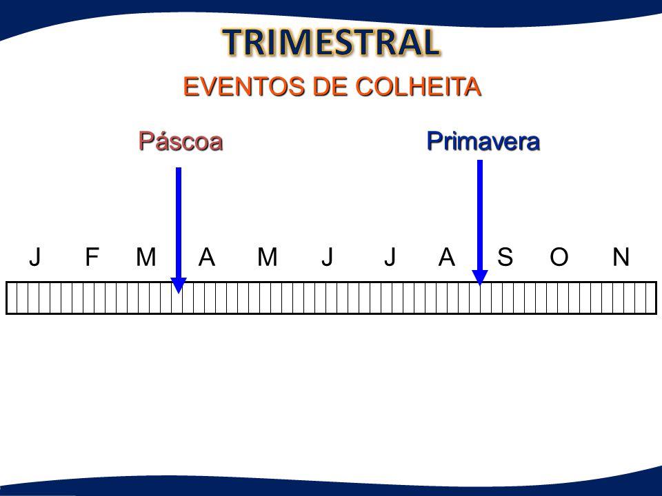TRIMESTRAL EVENTOS DE COLHEITA Páscoa Primavera