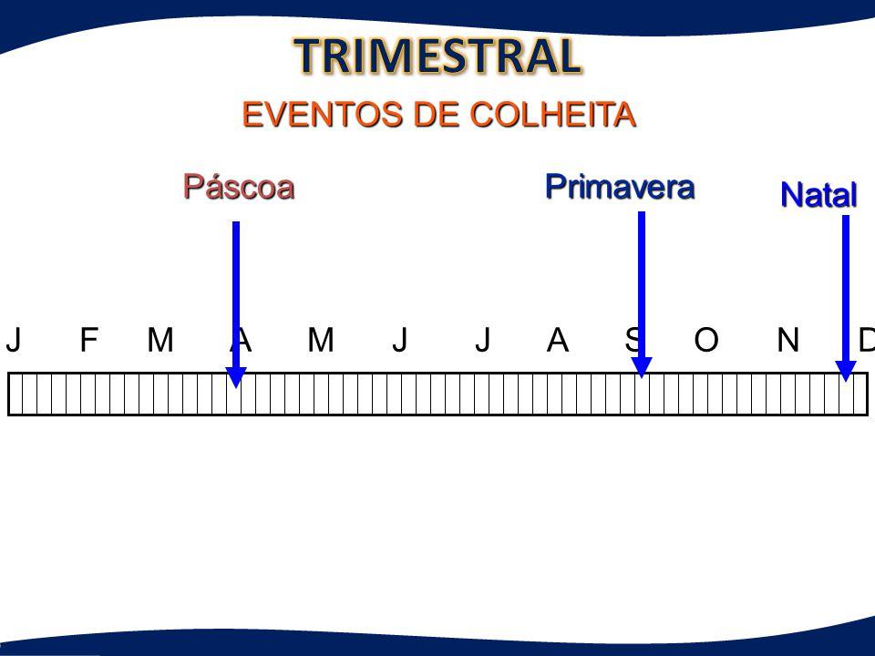 TRIMESTRAL EVENTOS DE COLHEITA Páscoa Primavera Natal