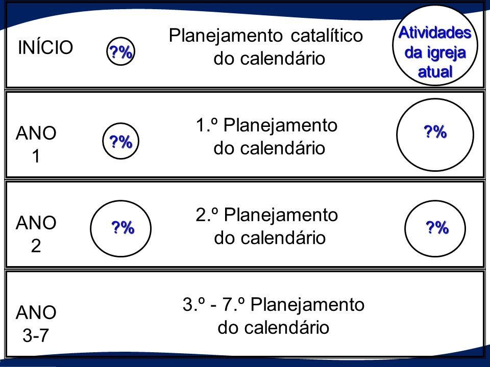 Planejamento catalítico do calendário INÍCIO